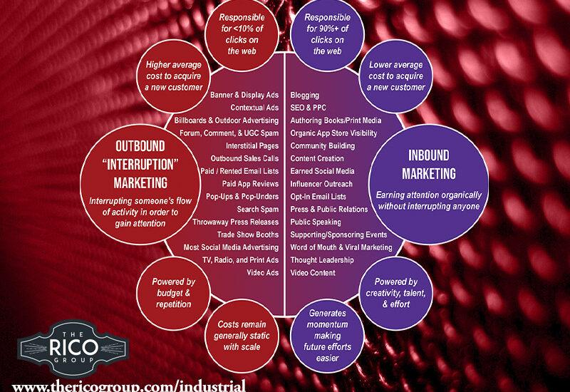 Marketing Inbound vs Outbound