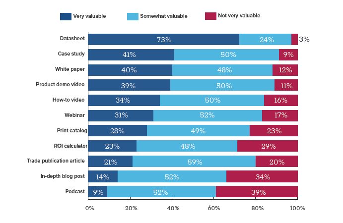 GlobalSpec marketing survey